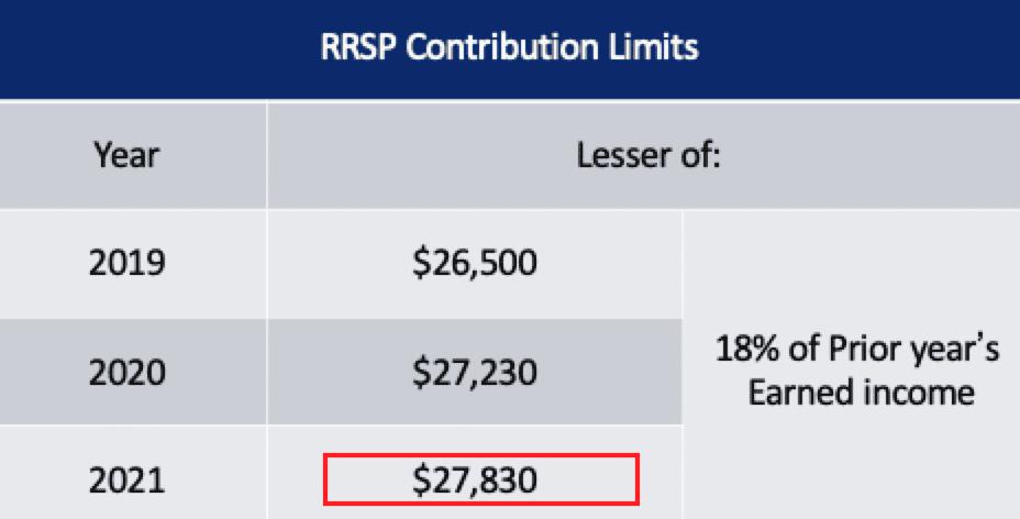 RRSP三年的最高限额