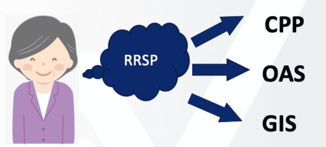 RRSP的分类介绍