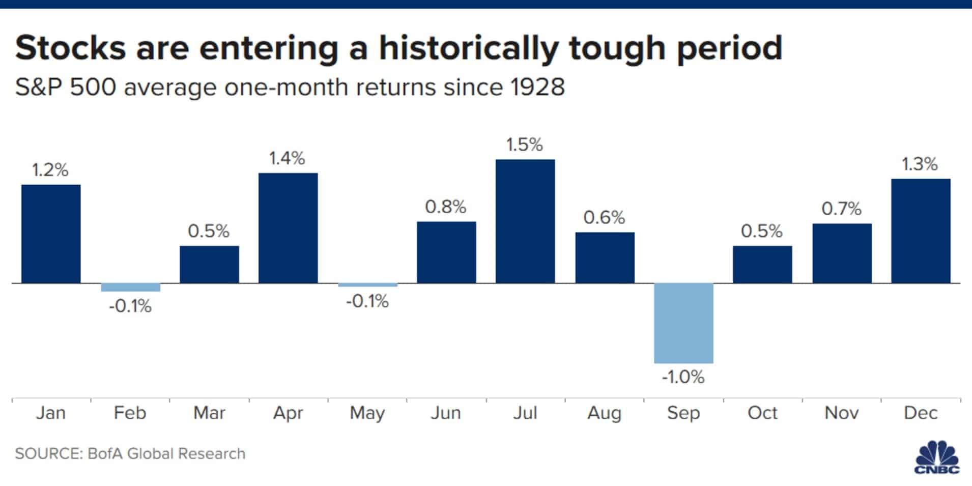 标普500从1928年至今开始平均每月的回报